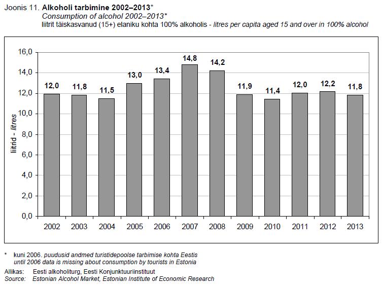 EKI alkoholi tarbimine 2002-2013