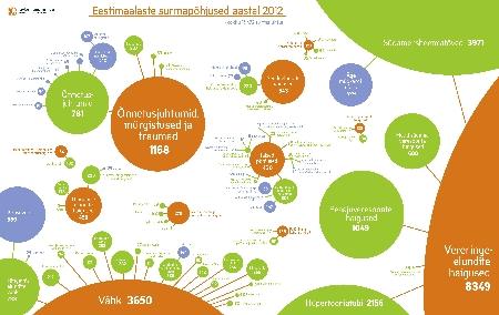 Eestlaste surmapohjused 2012 small