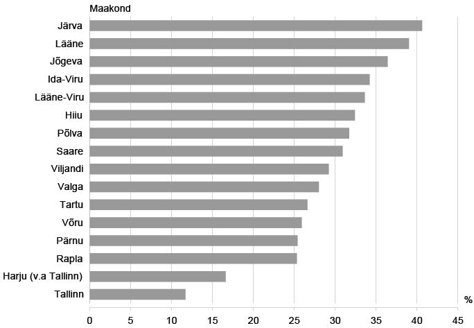 Statistikaamet-jalgrattaga t88l k2ijad 2012