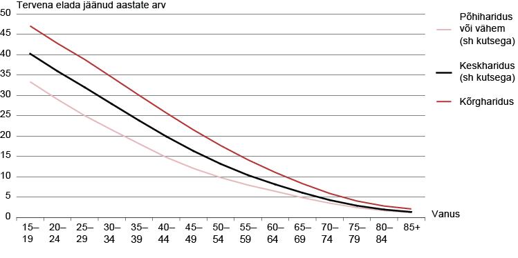 Statistikaamet tervena elada j22nud a arv