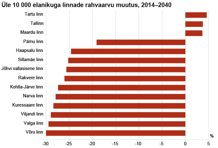 Statistikaamet yle 10000 elanikuga linnade rahvaarvu muutus 2014-2040