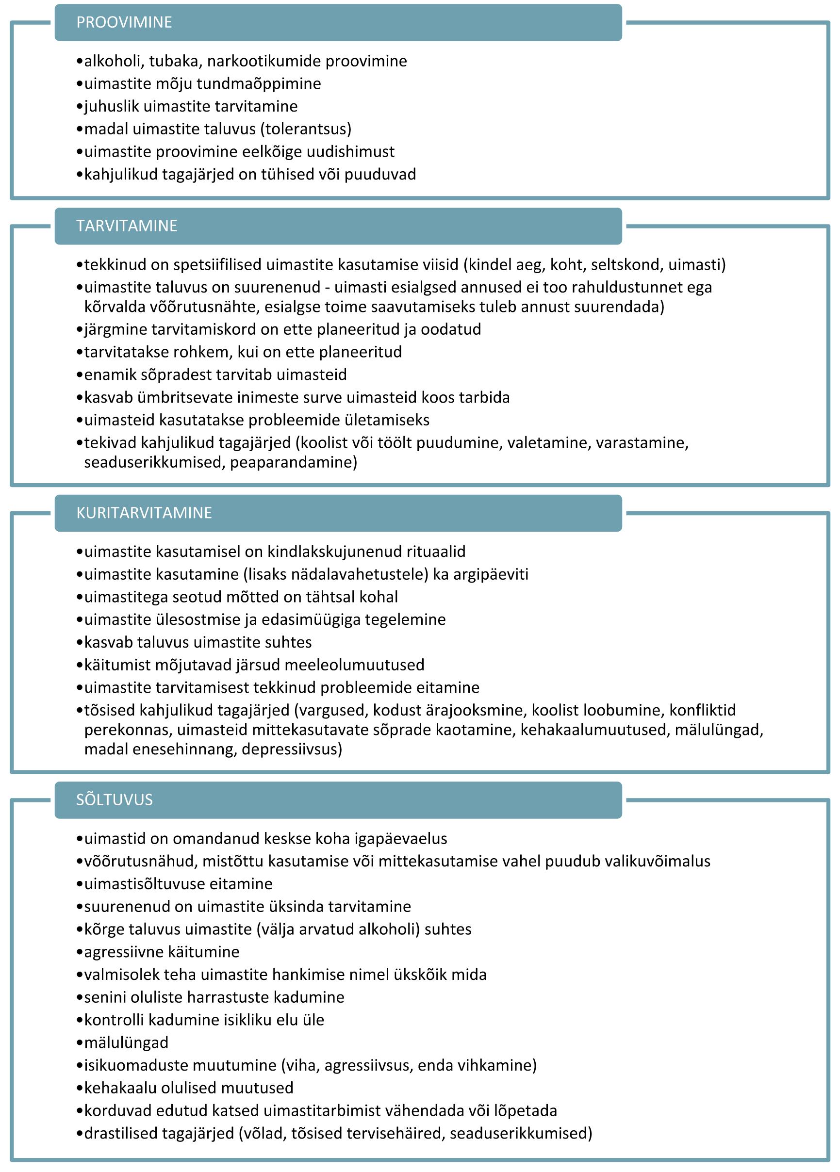 Joonis 2 Uimastiseotuse astmed