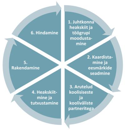 Joonis 4 Uimastiennetusprotsessi etapid