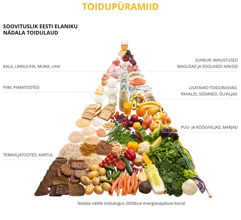 pyramiid